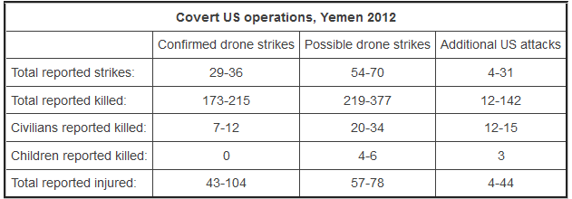 Drones Yemen 2